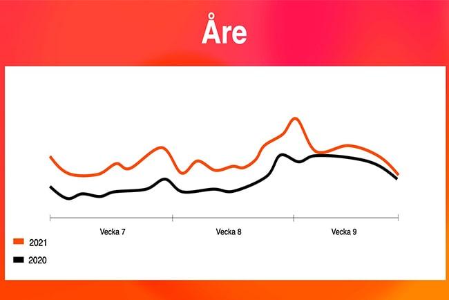 Diagram över besöksstatistiken i Åre under sportlovet i år jämfört med förra året.